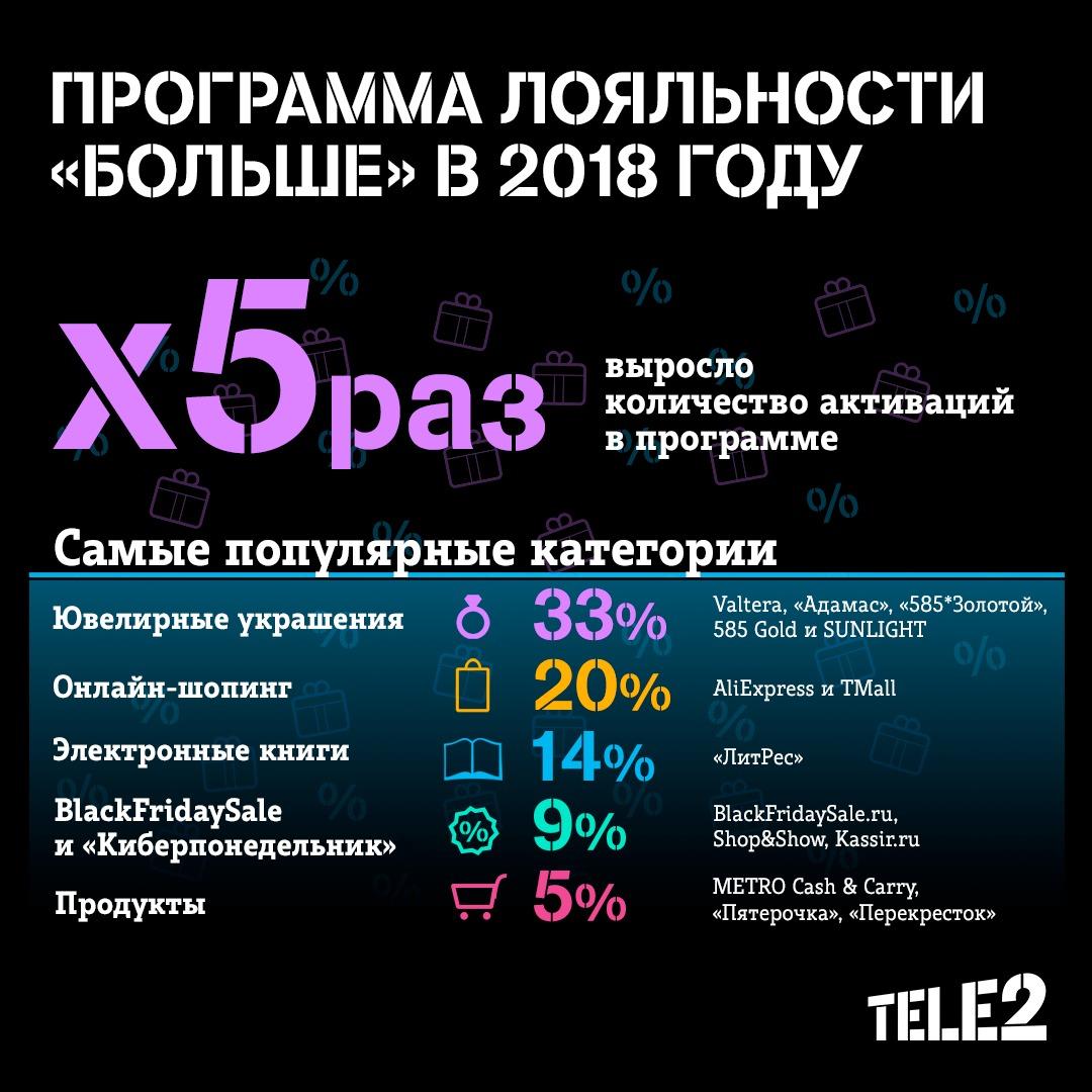 Bolshe ranking